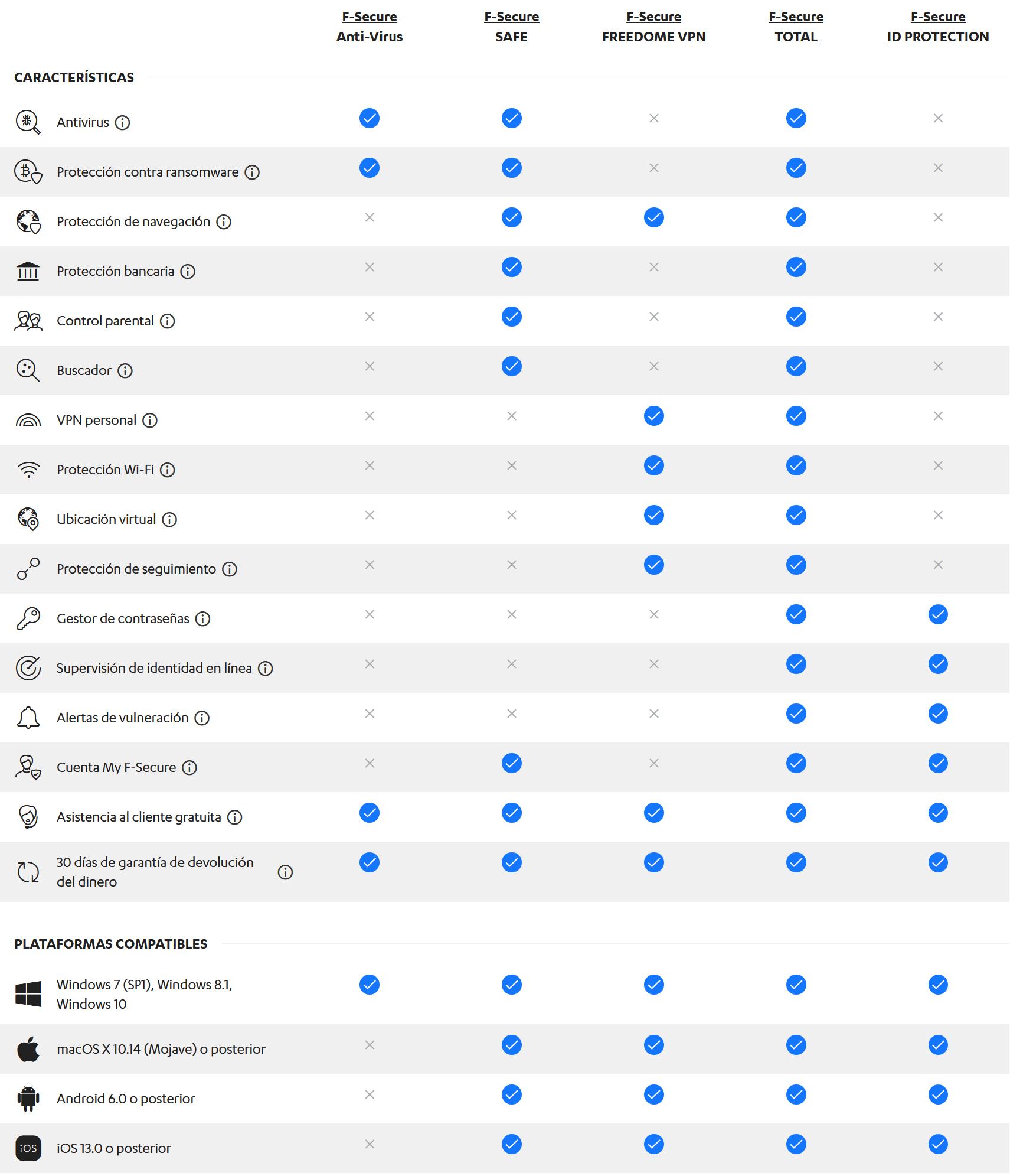 F-Secure SAFE  - Comparative
