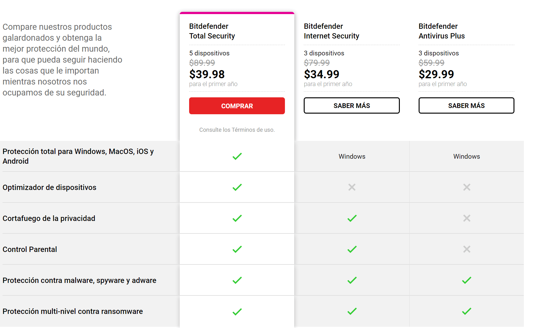 Bitdefender Total Security 2021 Comparative