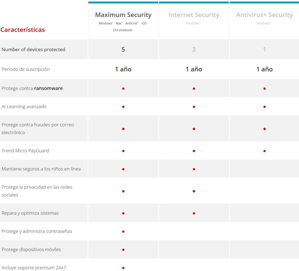 Compare Maximum Security Software