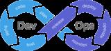 Curso de DevOps – Introducción y Fundamentos no técnicos